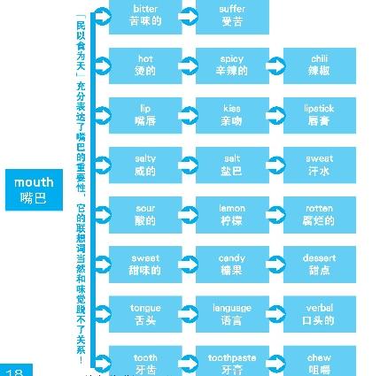 blog3-線上英文, 生活英文, 商業英文, 英文家教, 線上英文教學, 線上英文學習,  線上英文課程, 英文線上教學, 一對一線上英文教學, 一對一線上英語教學, 商業英文, 商用英文,  生活英文, 青少年英文, 兒童英文, 旅遊英文, 英文會話, 多益 Toeic, 雅思, 全民英檢, ESL